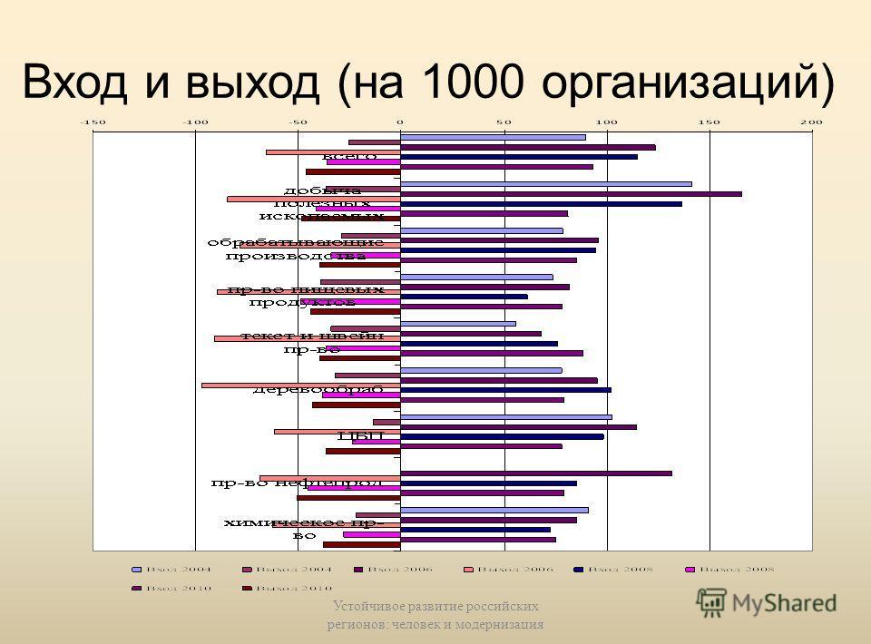 Концентрация и перераспределение рынков между продавцами: мороженое (Euromonitor) Устойчивое развитие российских регионов: человек и модернизация