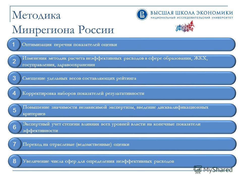 Методика Минрегиона России Оптимизация перечня показателей оценки 1 Изменения методик расчета неэффективных расходов в сфере образования, ЖКХ, госуправления, здравоохранения 2 Экспертный учет степени влияния всех уровней власти на конечные показатели