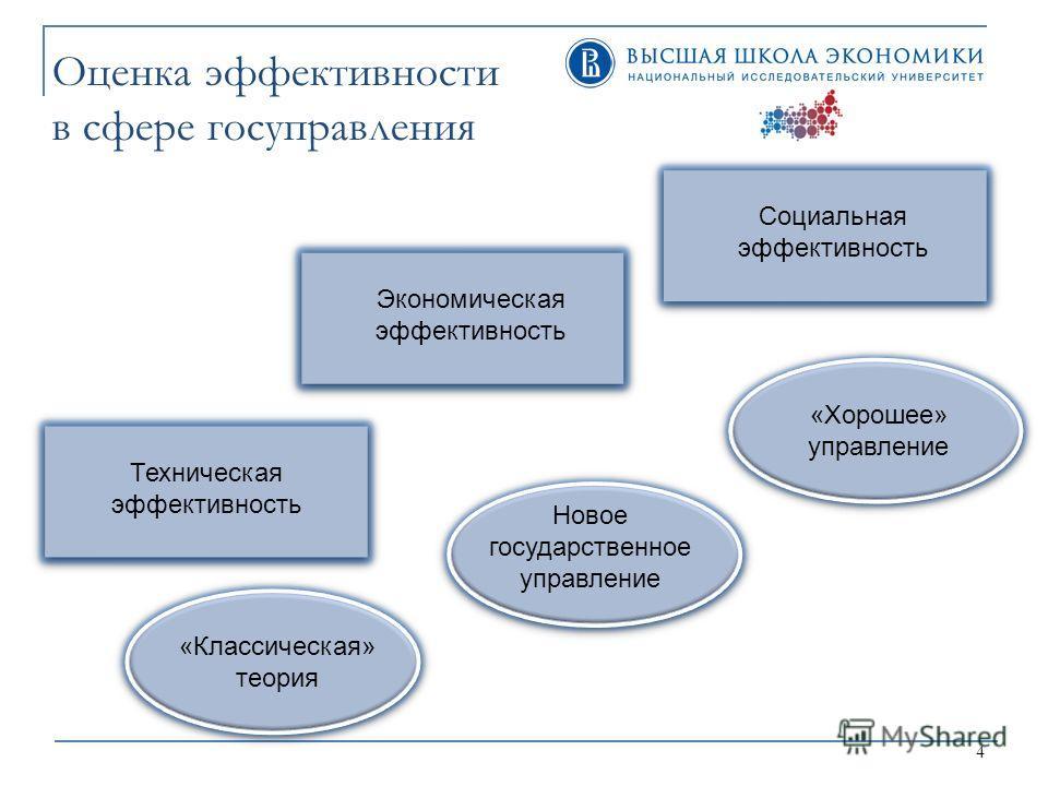 4 Оценка эффективности в сфере госуправления Техническая эффективность Экономическая эффективность Социальная эффективность Новое государственное управление «Хорошее» управление «Классическая» теория