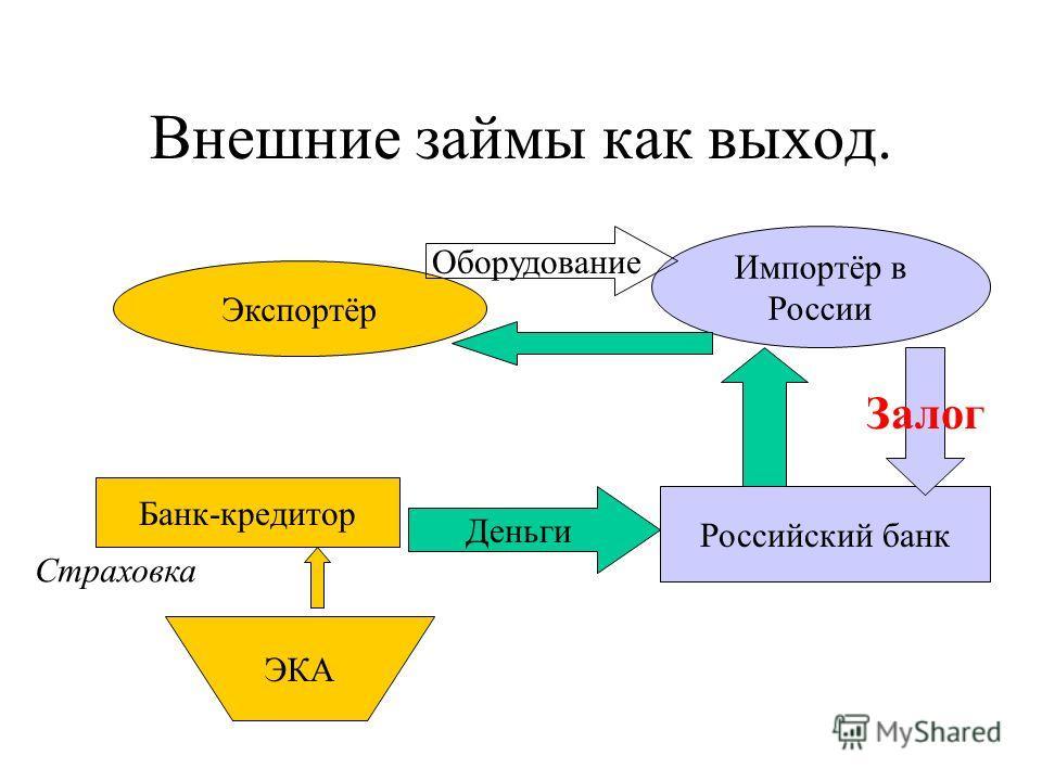 Внешние займы как выход. Экспортёр Импортёр в России ЭКА Страховка Деньги Оборудование Банк-кредитор Российский банк Залог