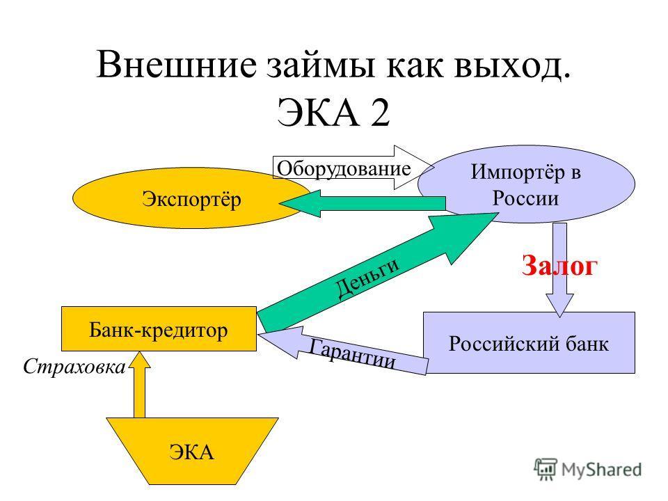 Внешние займы как выход. ЭКА 2 Экспортёр Импортёр в России ЭКА Страховка Деньги Оборудование Банк-кредитор Российский банк Гарантии Залог