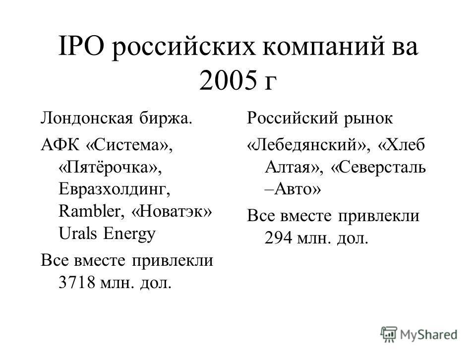 IPO российских компаний ва 2005 г Лондонская биржа. АФК «Система», «Пятёрочка», Евразхолдинг, Rambler, «Новатэк» Urals Energy Все вместе привлекли 3718 млн. дол. Российский рынок «Лебедянский», «Хлеб Алтая», «Северсталь –Авто» Все вместе привлекли 29