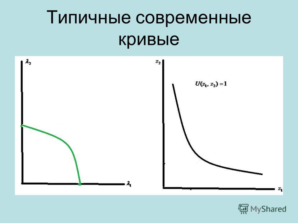 Типичные современные кривые