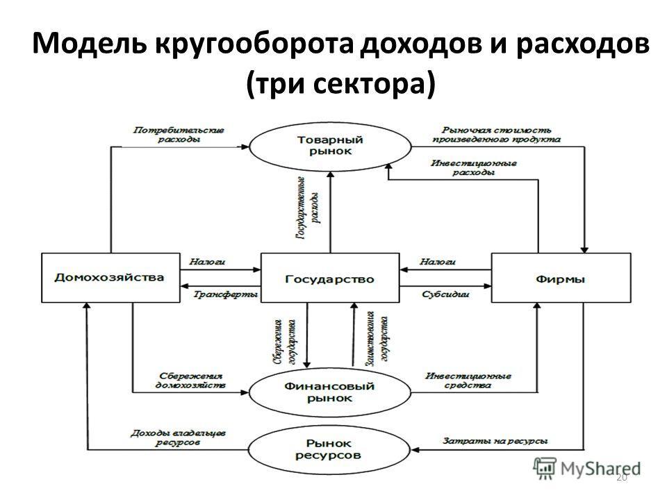 Модель кругооборота доходов и расходов (три сектора) 20