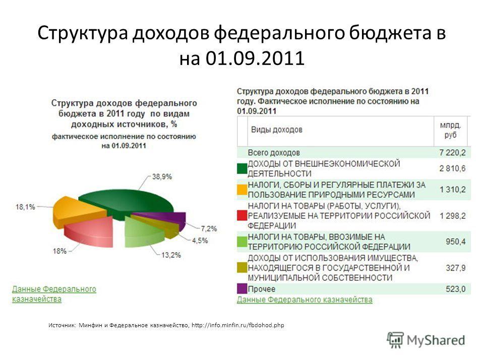 Структура доходов федерального бюджета в на 01.09.2011 Источник: Минфин и Федеральное казначейство, http://info.minfin.ru/fbdohod.php