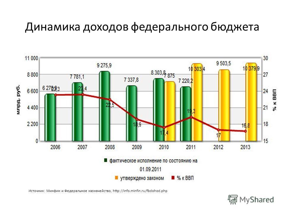 Динамика доходов федерального бюджета Источник: Минфин и Федеральное казначейство, http://info.minfin.ru/fbdohod.php