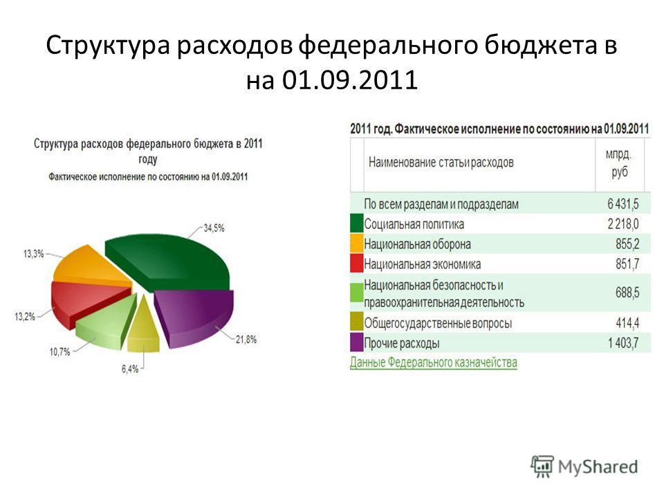 Структура расходов федерального бюджета в на 01.09.2011