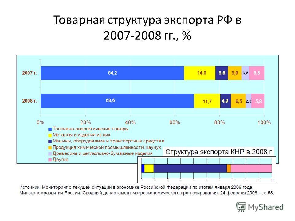Товарная структура экспорта РФ в 2007-2008 гг., %