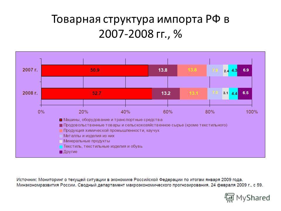 Товарная структура импорта РФ в 2007-2008 гг., %