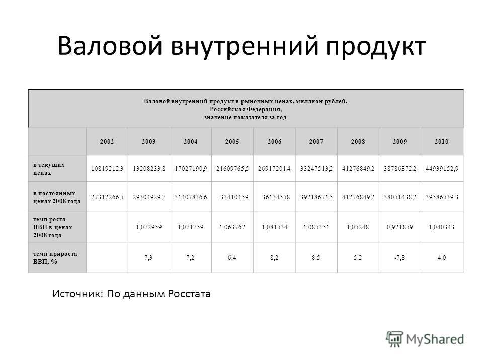 Валовой внутренний продукт Валовой внутренний продукт в рыночных ценах, миллион рублей, Российская Федерация, значение показателя за год 200220032004200520062007200820092010 в текущих ценах 10819212,313208233,817027190,921609765,526917201,433247513,2