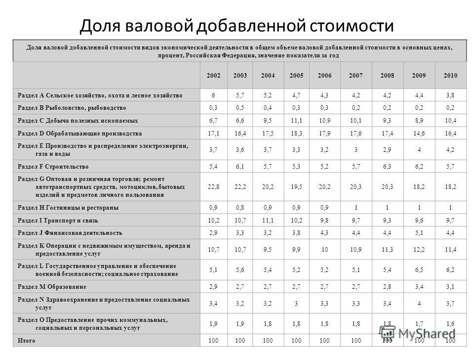 Доля валовой добавленной стоимости Доля валовой добавленной стоимости видов экономической деятельности в общем объеме валовой добавленной стоимости в основных ценах, процент, Российская Федерация, значение показателя за год 20022003200420052006200720