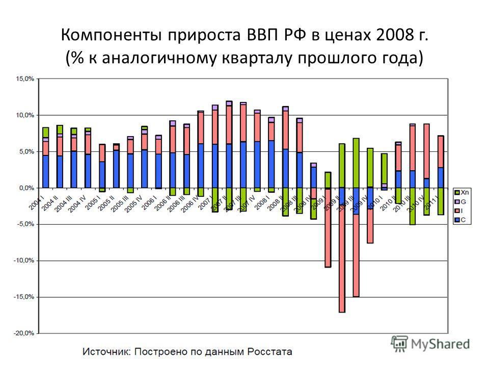 Компоненты прироста ВВП РФ в ценах 2008 г. (% к аналогичному кварталу прошлого года)