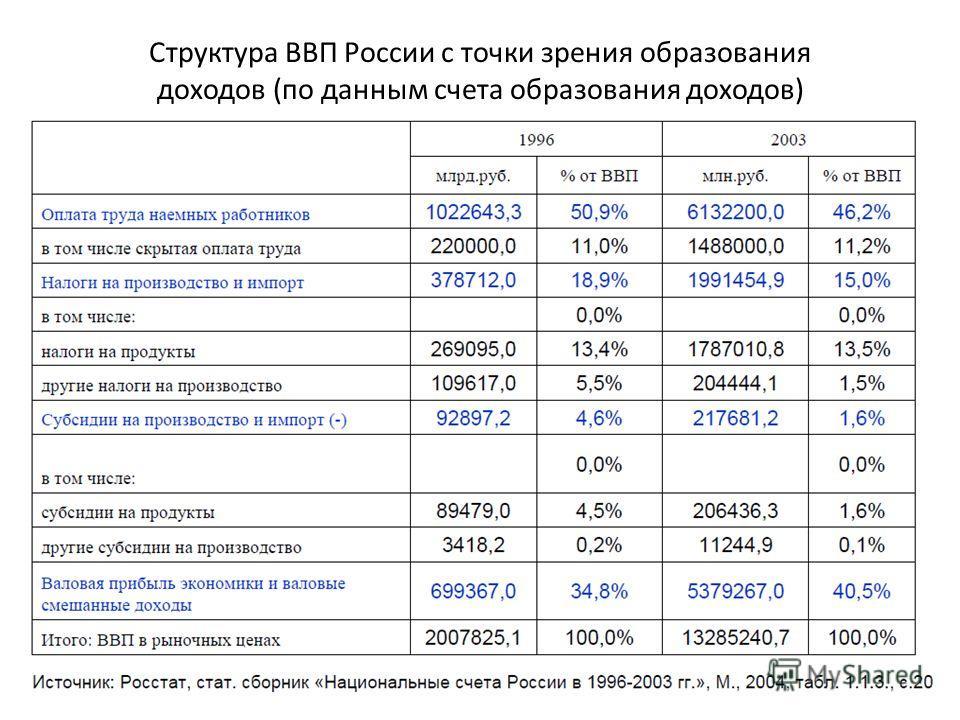 Структура ВВП России с точки зрения образования доходов (по данным счета образования доходов)