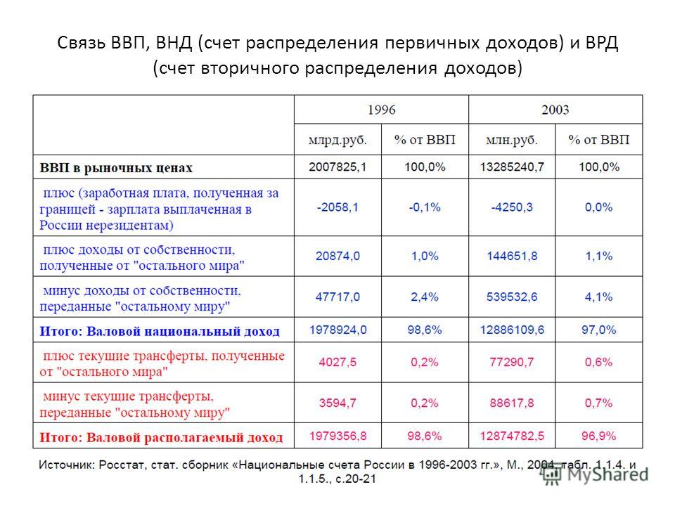 Связь ВВП, ВНД (счет распределения первичных доходов) и ВРД (счет вторичного распределения доходов)