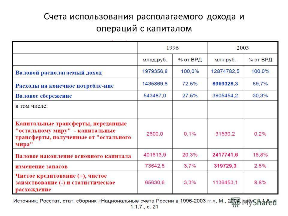 Счета использования располагаемого дохода и операций с капиталом