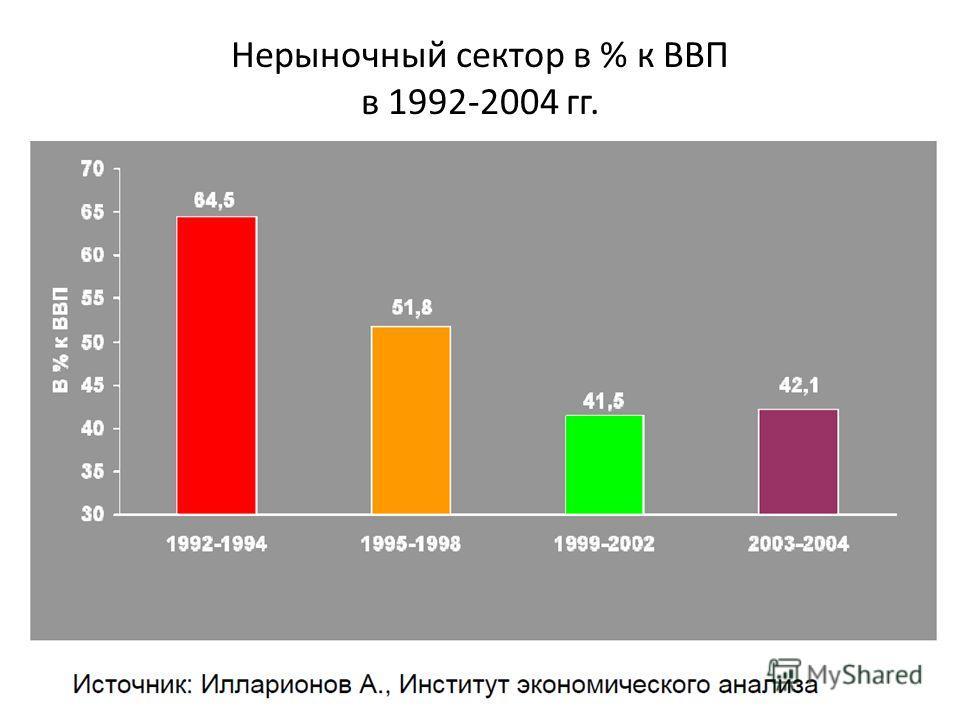 Нерыночный сектор в % к ВВП в 1992-2004 гг.