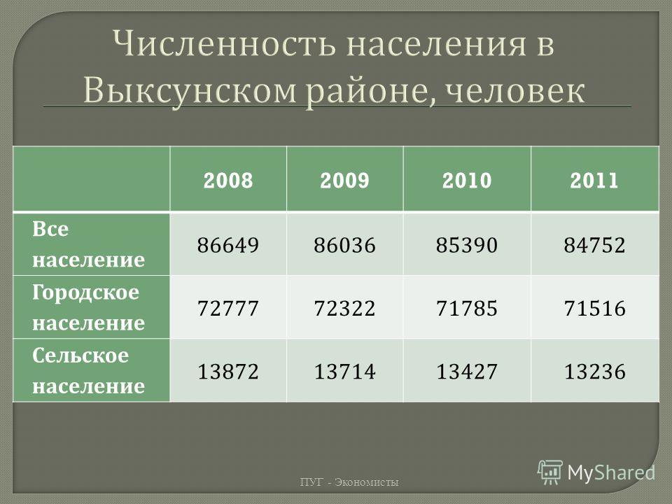 2008200920102011 Все население 86649860368539084752 Городское население 72777723227178571516 Сельское население 13872137141342713236 ПУГ - Экономисты