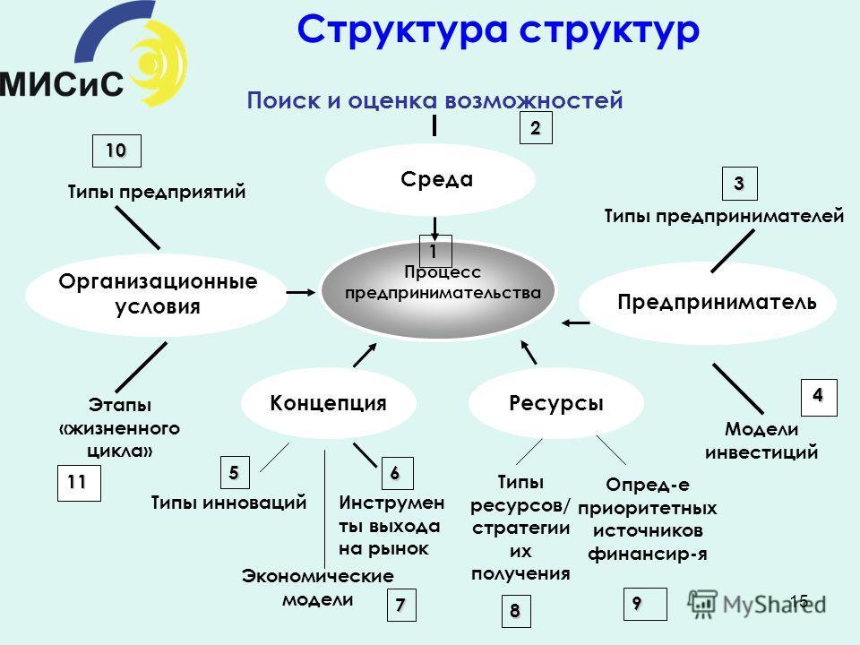 15 Типы предприятий 10 Организационные условия Этапы «жизненного цикла» 11 Типы предпринимателей 3 Предприниматель Модели инвестиций 4 Опред-е приоритетных источников финансир-я 9 Типы ресурсов/ стратегии их получения 8 Ресурсы Концепция Типы инновац