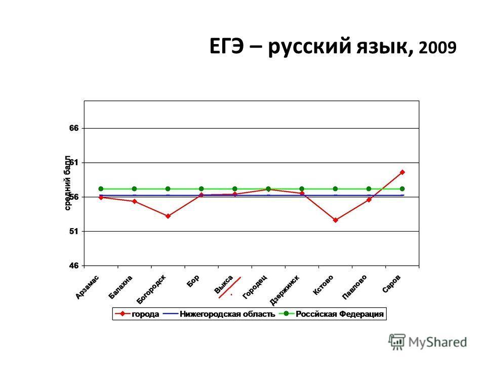ЕГЭ – русский язык, 2009
