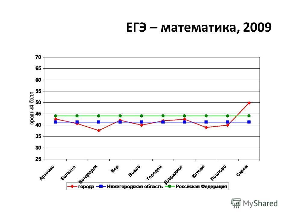 ЕГЭ – математика, 2009