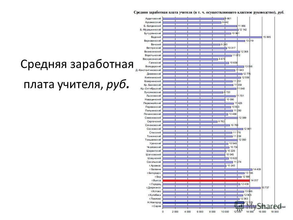 Средняя заработная плата учителя, руб.