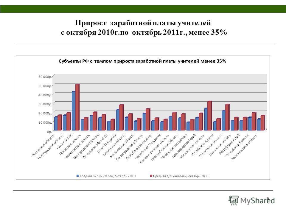 10 Прирост заработной платы учителей с октября 2010г.по октябрь 2011г., менее 35%