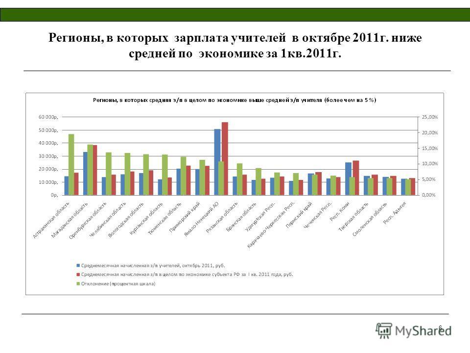 6 Регионы, в которых зарплата учителей в октябре 2011г. ниже средней по экономике за 1кв.2011г.