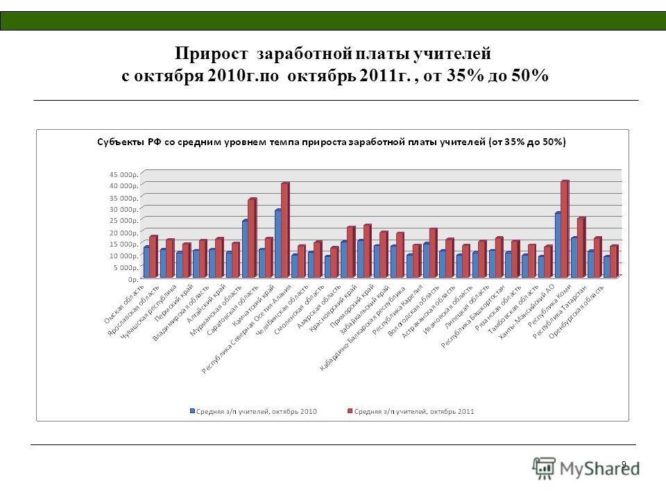 9 Прирост заработной платы учителей с октября 2010г.по октябрь 2011г., от 35% до 50%