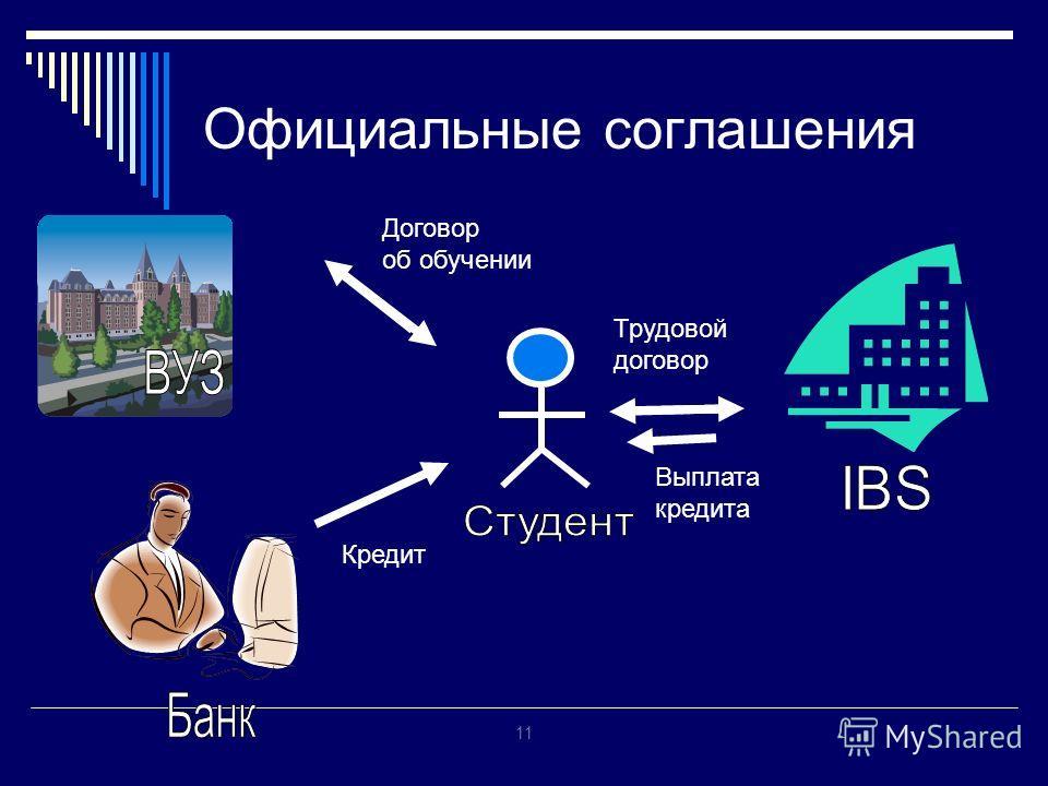 11 Официальные соглашения Договор об обучении Кредит Выплата кредита Трудовой договор