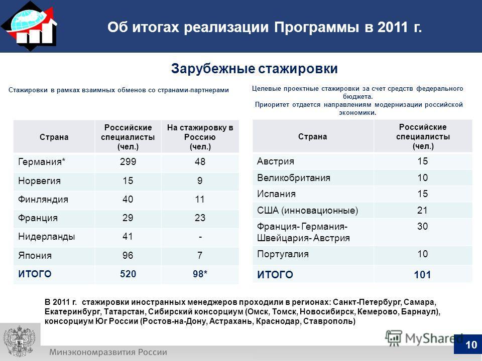 Об итогах реализации Программы в 2011 г. Стажировки в рамках взаимных обменов со странами-партнерами Целевые проектные стажировки за счет средств федерального бюджета. Приоритет отдается направлениям модернизации российской экономики. Зарубежные стаж
