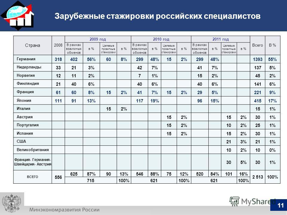 Зарубежные стажировки российских специалистов 11 Страна 2008 2009 год2010 год2011 год ВсегоВ % В рамках взаимных обменов в % Целевые проектные стажировки в % В рамках взаимных обменов в % Целевые проектные стажировки в % В рамках взаимных обменов в %