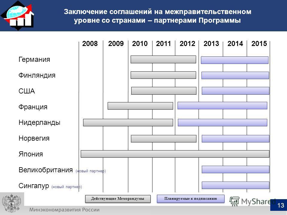 2008 2009 2010 2011 2012 2013 2014 2015 Германия Финляндия США Франция Нидерланды Норвегия Япония Великобритания (новый партнер) Сингапур (новый партнер) Заключение соглашений на межправительственном уровне со странами – партнерами Программы 13 Дейст