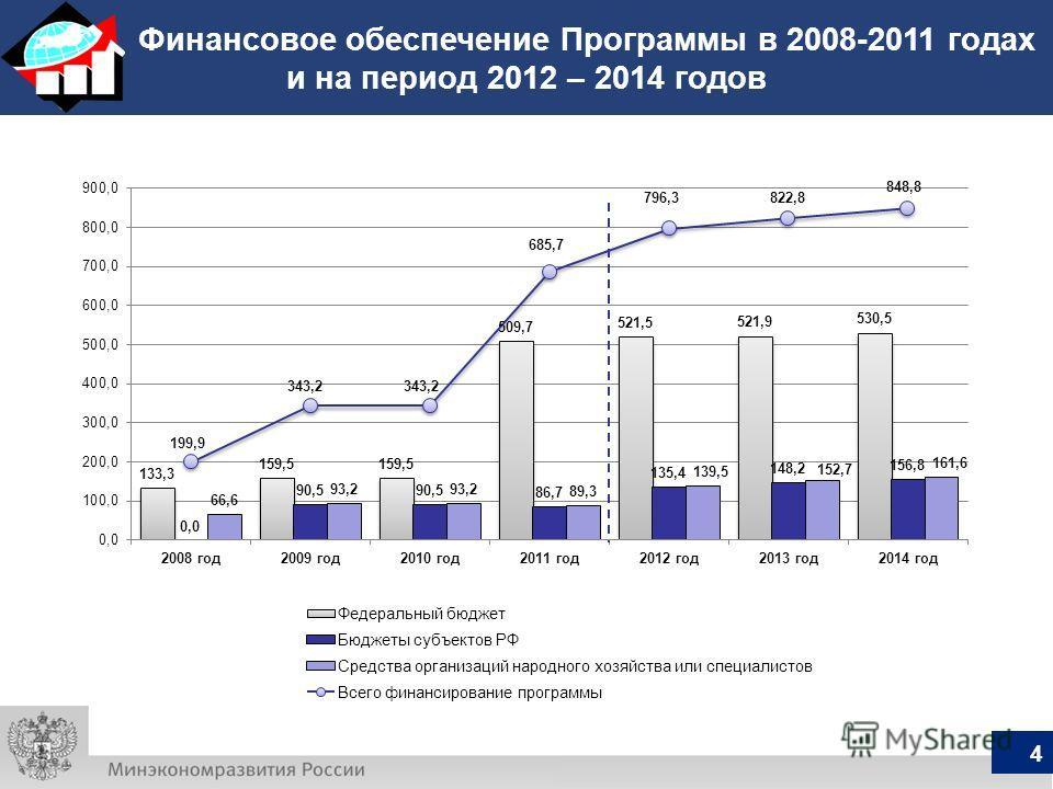 Финансовое обеспечение Программы в 2008-2011 годах и на период 2012 – 2014 годов 4