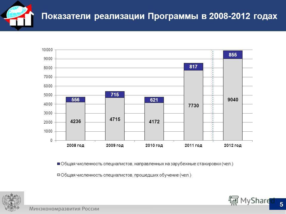 Показатели реализации Программы в 2008-2012 годах 5