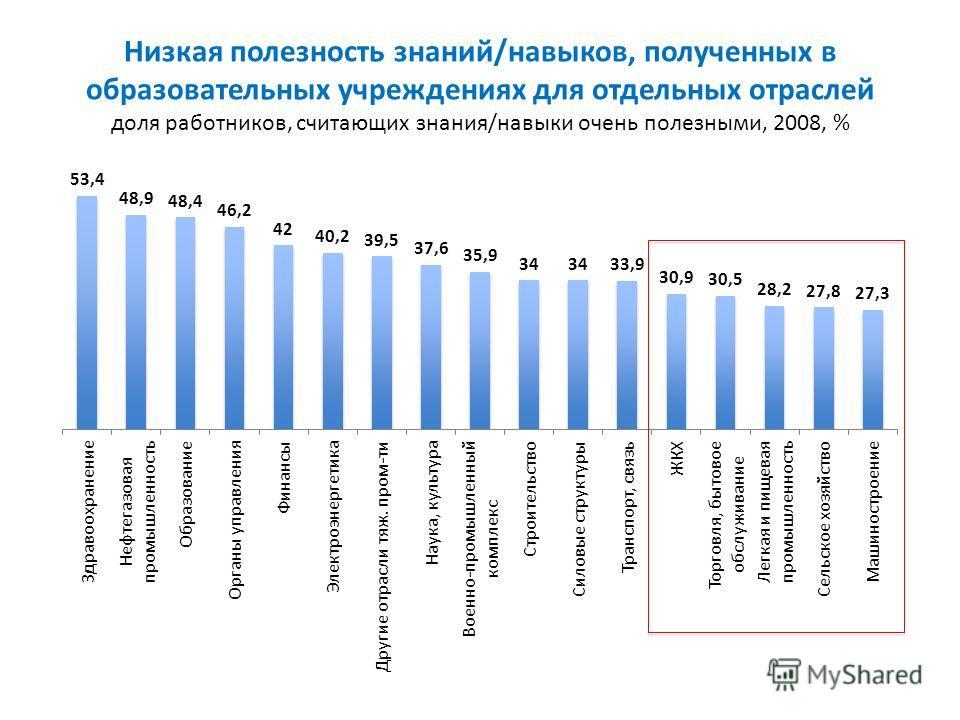 Низкая полезность знаний/навыков, полученных в образовательных учреждениях для отдельных отраслей доля работников, считающих знания/навыки очень полезными, 2008, %