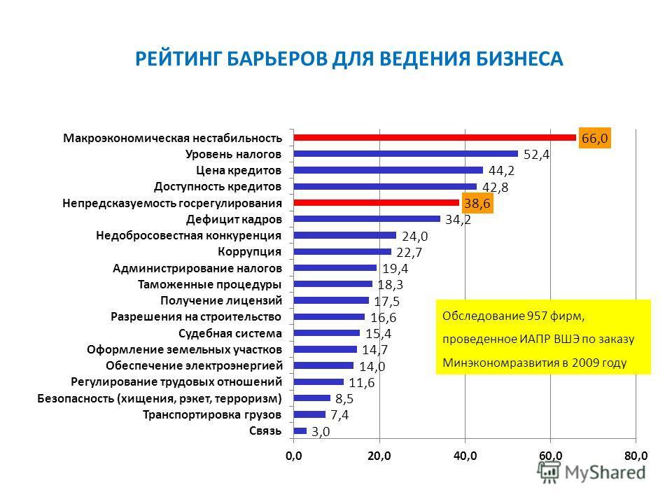 РЕЙТИНГ БАРЬЕРОВ ДЛЯ ВЕДЕНИЯ БИЗНЕСА Обследование 957 фирм, проведенное ИАПР ВШЭ по заказу Минэкономразвития в 2009 году