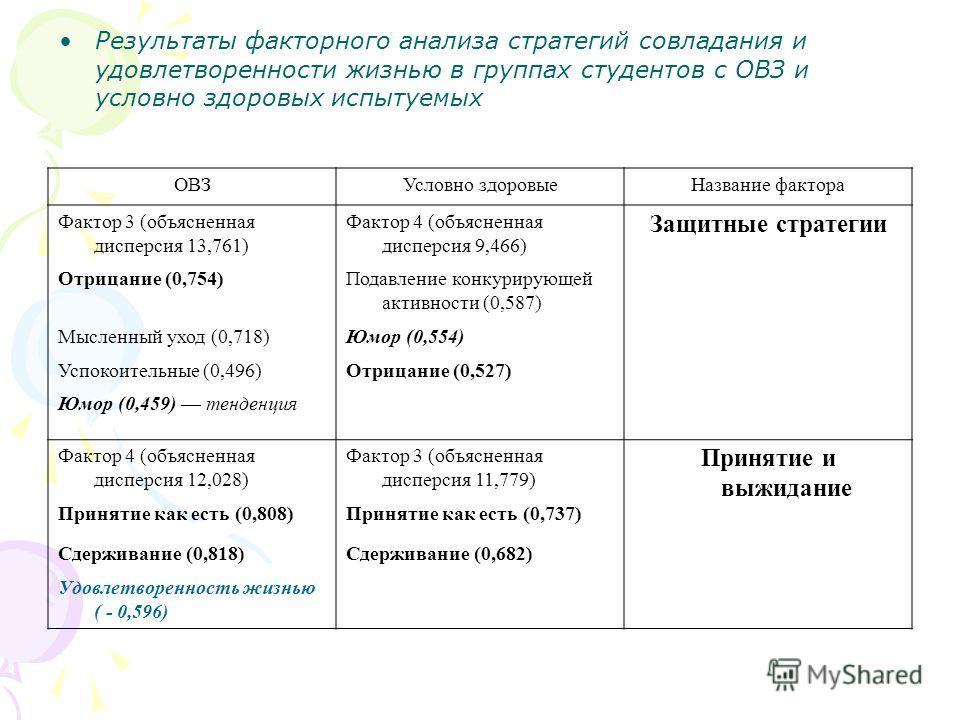 Результаты факторного анализа стратегий совладания и удовлетворенности жизнью в группах студентов с ОВЗ и условно здоровых испытуемых ОВЗУсловно здоровыеНазвание фактора Фактор 3 (объясненная дисперсия 13,761) Фактор 4 (объясненная дисперсия 9,466) З