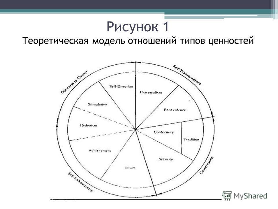 Рисунок 1 Теоретическая модель отношений типов ценностей
