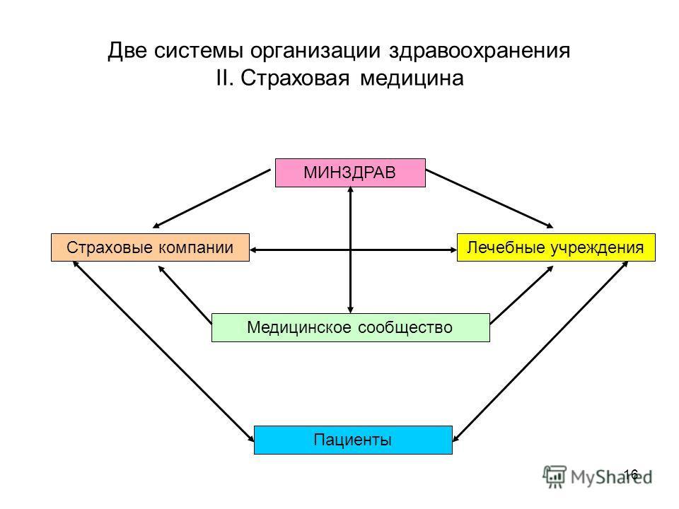 16 Две системы организации здравоохранения II. Страховая медицина Лечебные учреждения МИНЗДРАВ Страховые компании Медицинское сообщество Пациенты