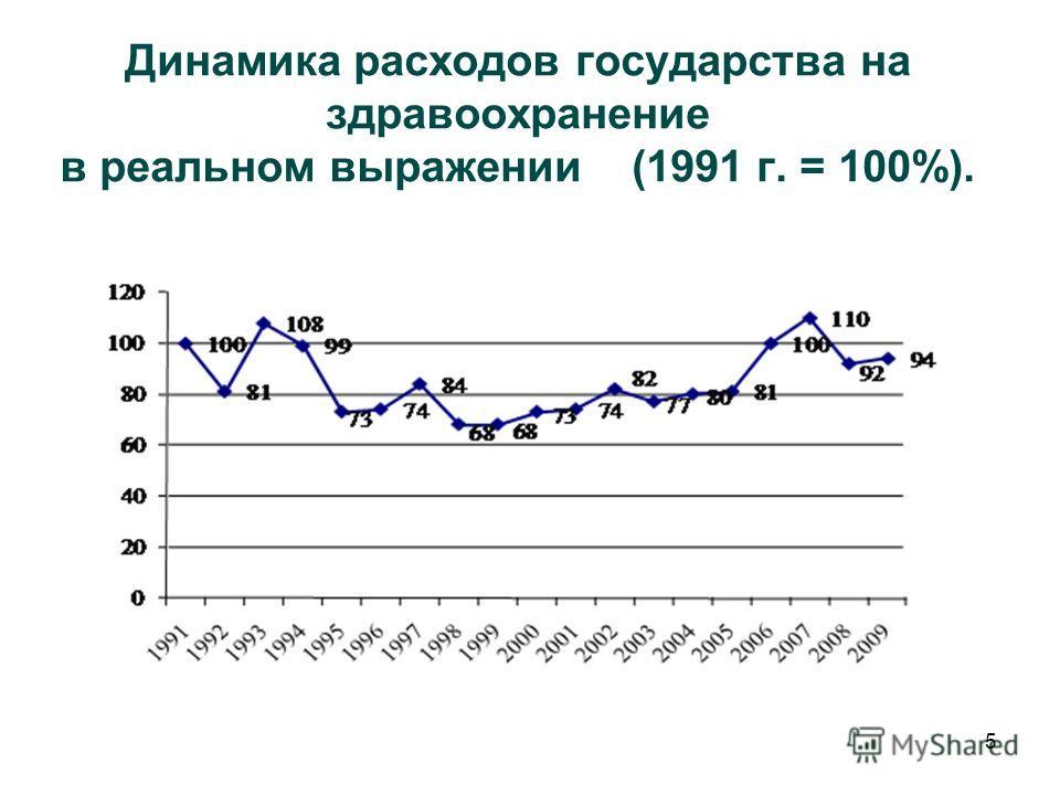 5 Динамика расходов государства на здравоохранение в реальном выражении (1991 г. = 100%).