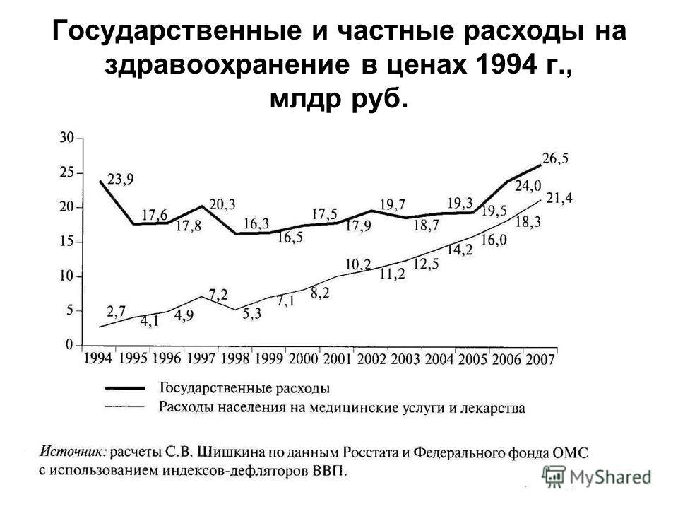 6 Государственные и частные расходы на здравоохранение в ценах 1994 г., млдр руб.