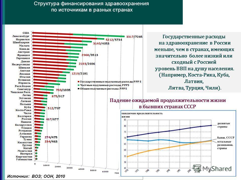 9 Структура финансирования здравоохранения по источникам в разных странах 42,8% Государственные расходы на здравоохранение в России меньше, чем в странах, имеющих значительно более низкий или сходный с Россией уровень ВВП на душу населения. (Например