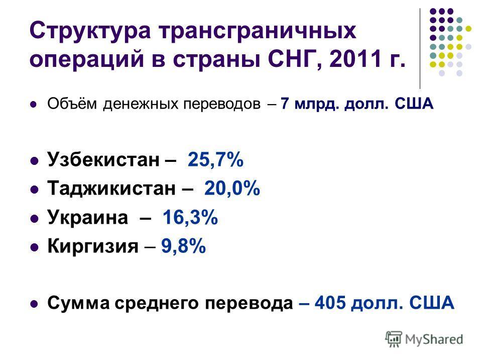Структура трансграничных операций в страны СНГ, 2011 г. Объём денежных переводов – 7 млрд. долл. США Узбекистан – 25,7% Таджикистан – 20,0% Украина – 16,3% Киргизия – 9,8% Сумма среднего перевода – 405 долл. США