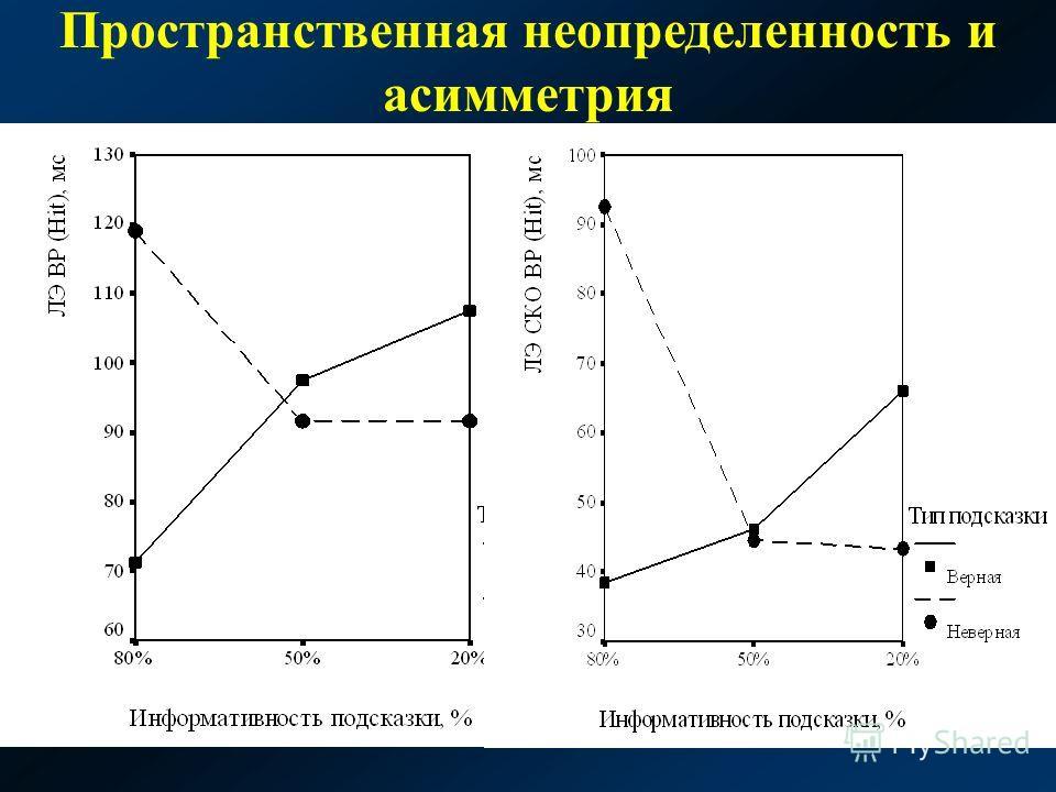 Пространственная неопределенность и асимметрия