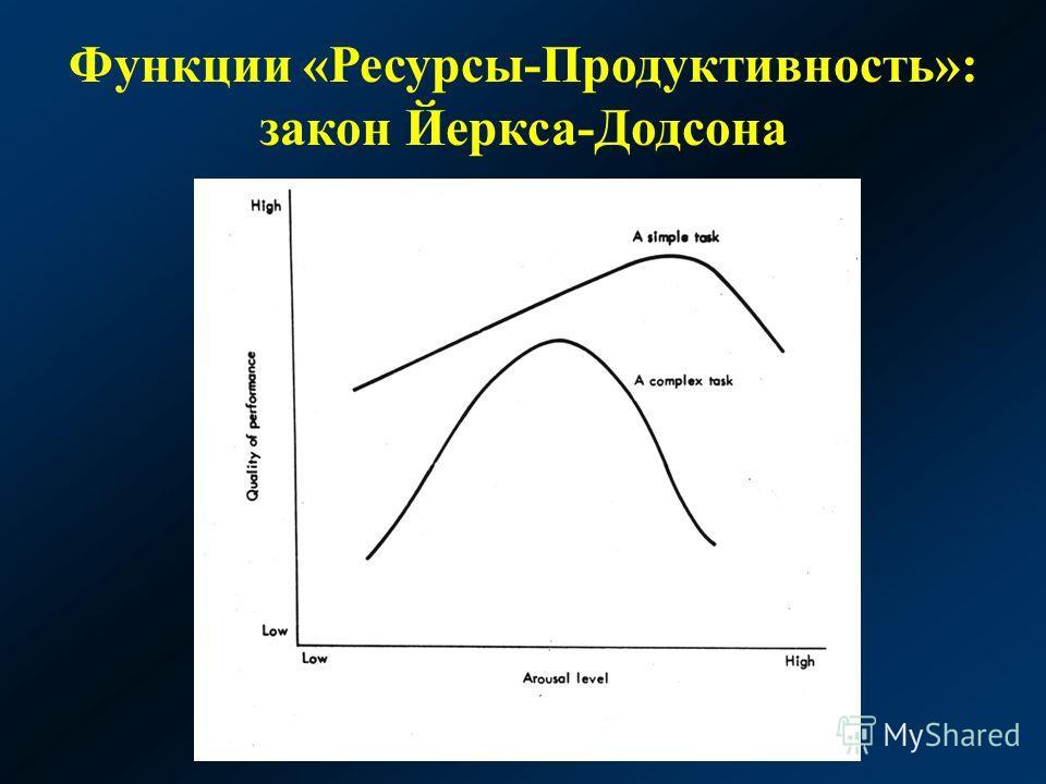 Функции «Ресурсы-Продуктивность»: закон Йеркса-Додсона