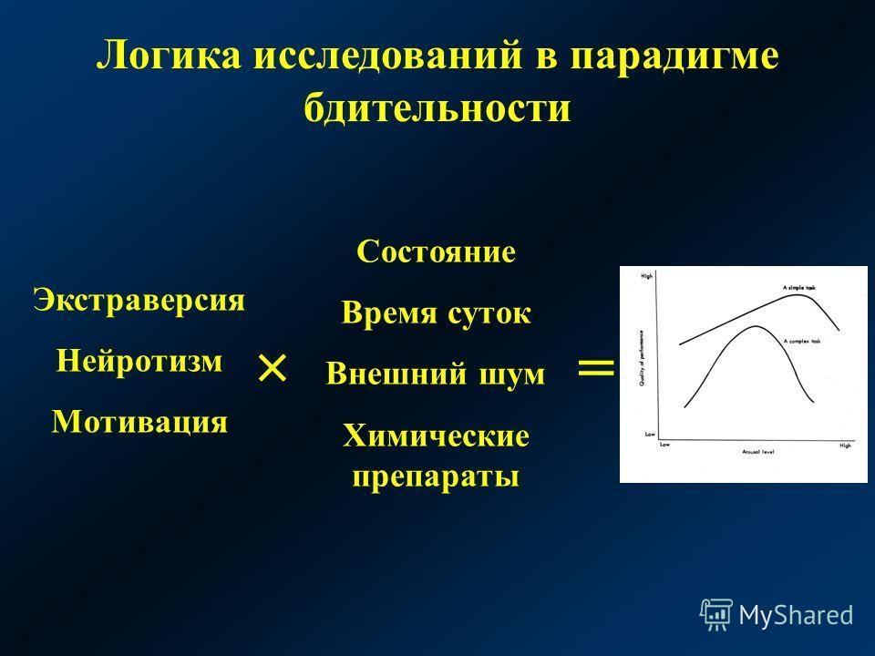 Логика исследований в парадигме бдительности Экстраверсия Нейротизм Мотивация Состояние Время суток Внешний шум Химические препараты ×=