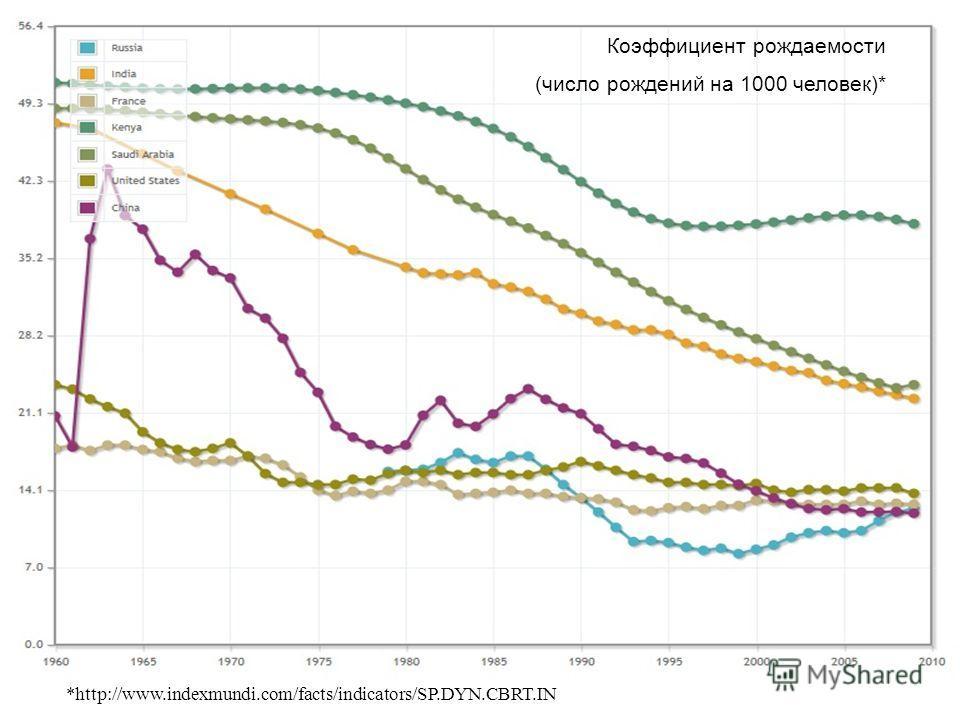 Коэффициент рождаемости (число рождений на 1000 человек)* *http://www.indexmundi.com/facts/indicators/SP.DYN.CBRT.IN