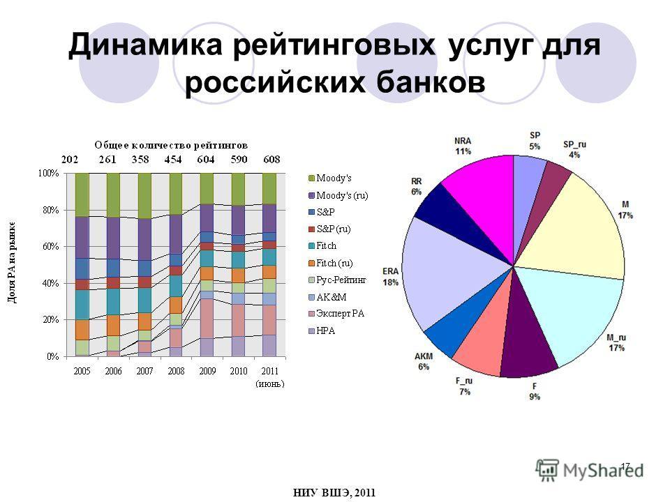 17 Динамика рейтинговых услуг для российских банков НИУ ВШЭ, 2011