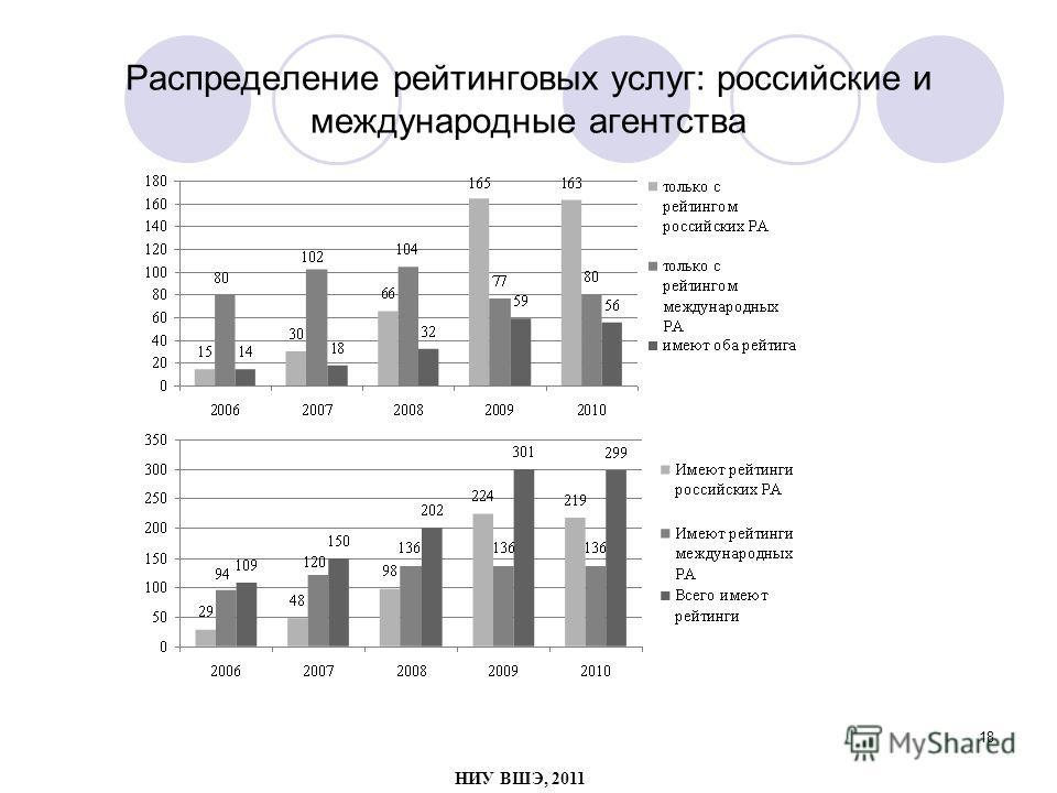 18 Распределение рейтинговых услуг: российские и международные агентства НИУ ВШЭ, 2011