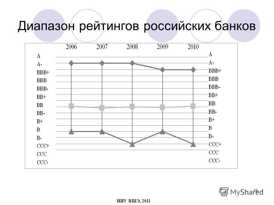 19 Диапазон рейтингов российских банков НИУ ВШЭ, 2011